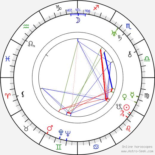 Alan Mowbray tema natale, oroscopo, Alan Mowbray oroscopi gratuiti, astrologia