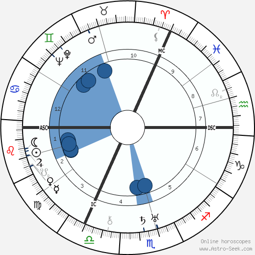 Erich Hückel wikipedia, horoscope, astrology, instagram