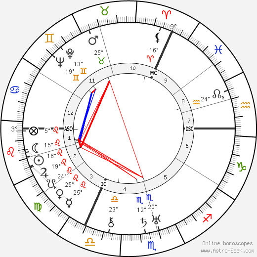 Erich Hückel birth chart, biography, wikipedia 2019, 2020