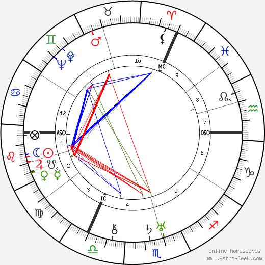 Erich Hückel astro natal birth chart, Erich Hückel horoscope, astrology