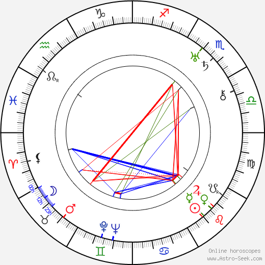 Erle C. Kenton birth chart, Erle C. Kenton astro natal horoscope, astrology
