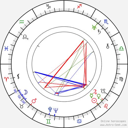 Erle C. Kenton astro natal birth chart, Erle C. Kenton horoscope, astrology