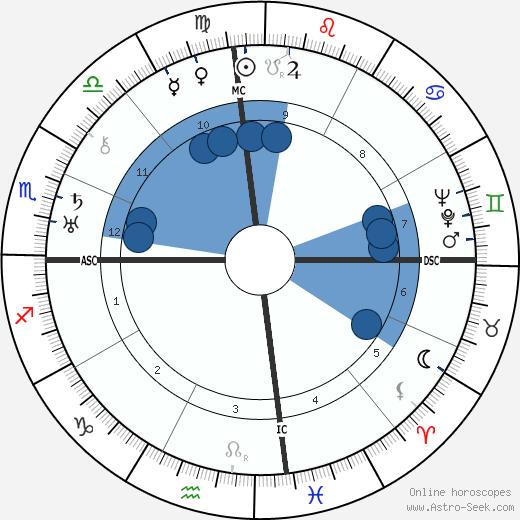 Firaq Gorakhpuri wikipedia, horoscope, astrology, instagram
