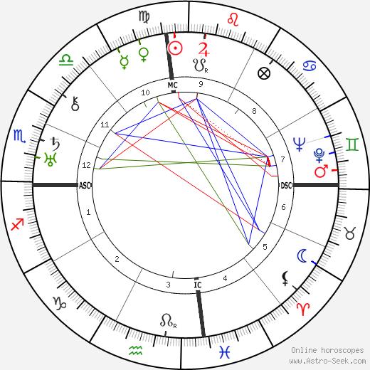 Firaq Gorakhpuri tema natale, oroscopo, Firaq Gorakhpuri oroscopi gratuiti, astrologia