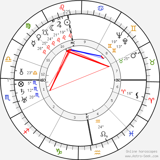 Harry Benjamine birth chart, biography, wikipedia 2019, 2020