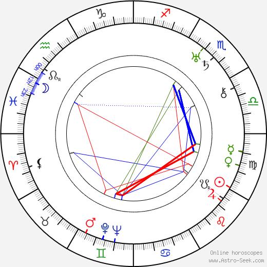 Hubert von Meyerinck astro natal birth chart, Hubert von Meyerinck horoscope, astrology