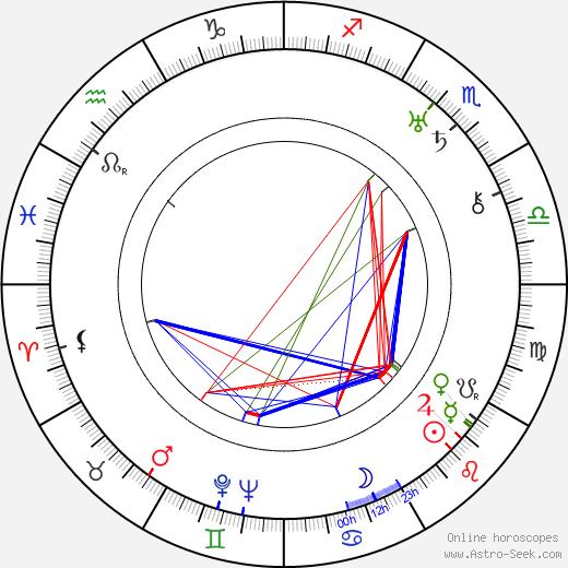 Irene Purcell tema natale, oroscopo, Irene Purcell oroscopi gratuiti, astrologia