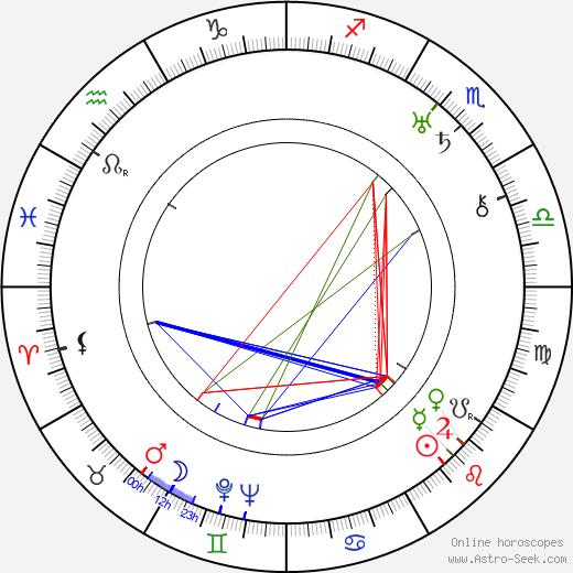 Jaroslav Blažek astro natal birth chart, Jaroslav Blažek horoscope, astrology
