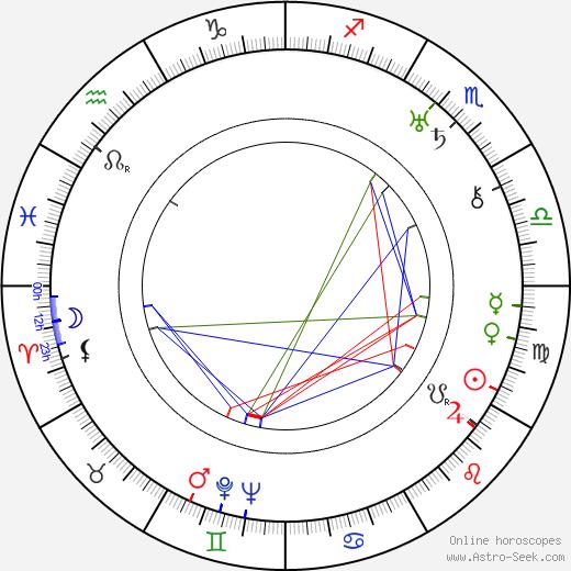 Josef Mašín tema natale, oroscopo, Josef Mašín oroscopi gratuiti, astrologia