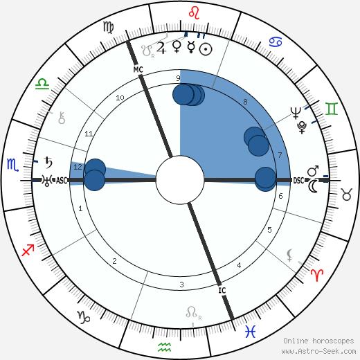 Karl Bayer wikipedia, horoscope, astrology, instagram
