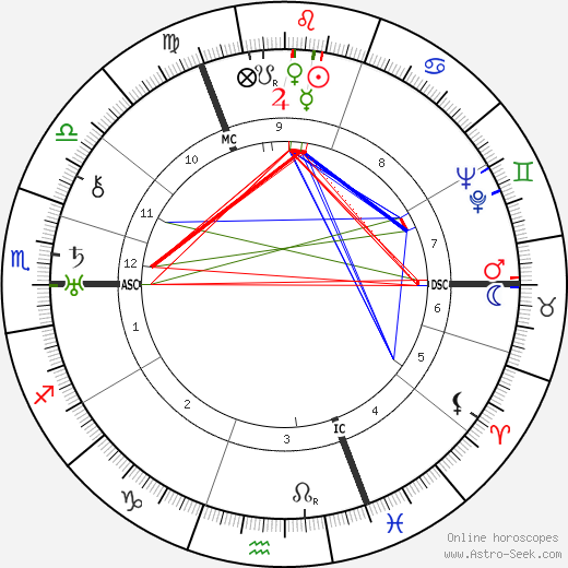 Karl Bayer tema natale, oroscopo, Karl Bayer oroscopi gratuiti, astrologia