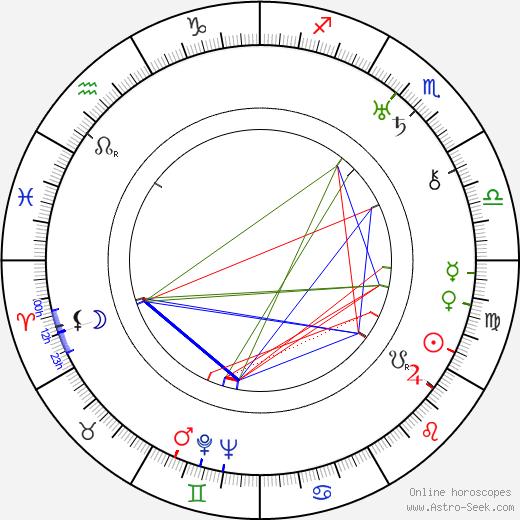 Léon Theremin birth chart, Léon Theremin astro natal horoscope, astrology