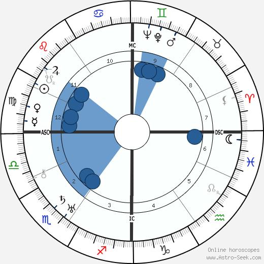 Madeleine de Rauch wikipedia, horoscope, astrology, instagram