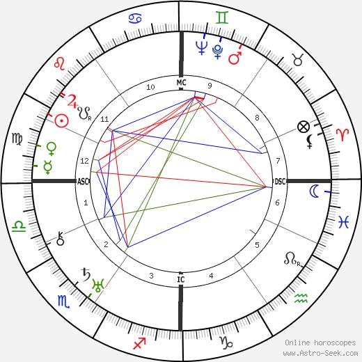 Madeleine de Rauch tema natale, oroscopo, Madeleine de Rauch oroscopi gratuiti, astrologia