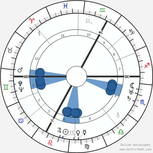 Marie Besnard wikipedia, horoscope, astrology, instagram