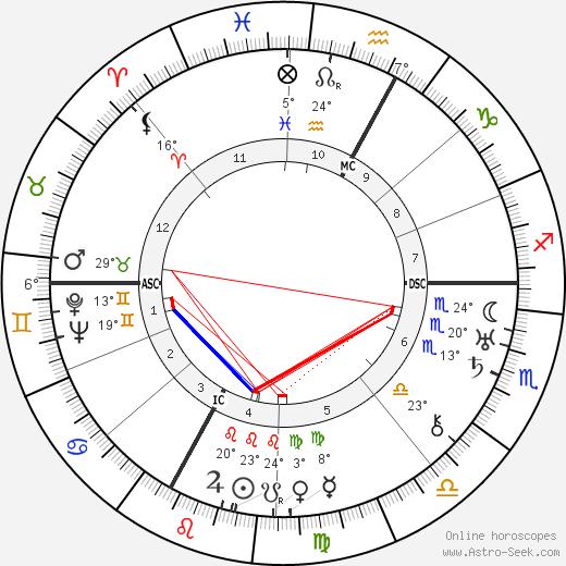Marie Besnard birth chart, biography, wikipedia 2019, 2020