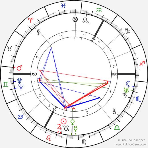 Marie Besnard astro natal birth chart, Marie Besnard horoscope, astrology