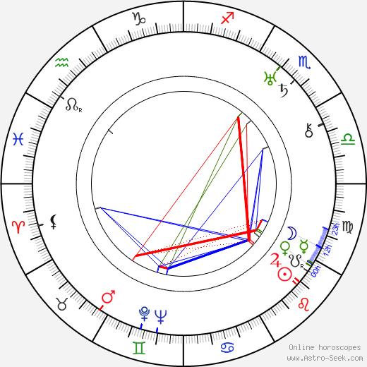 Milena Jesenská birth chart, Milena Jesenská astro natal horoscope, astrology