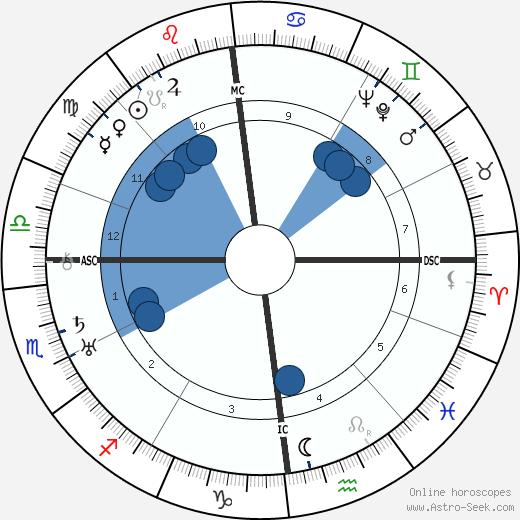 Raymond Herreman wikipedia, horoscope, astrology, instagram