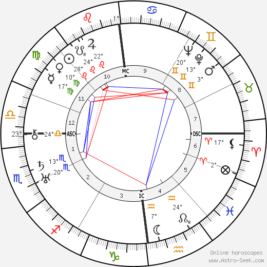 Raymond Herreman birth chart, biography, wikipedia 2019, 2020