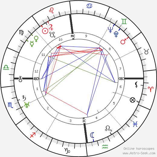 Raymond Herreman astro natal birth chart, Raymond Herreman horoscope, astrology