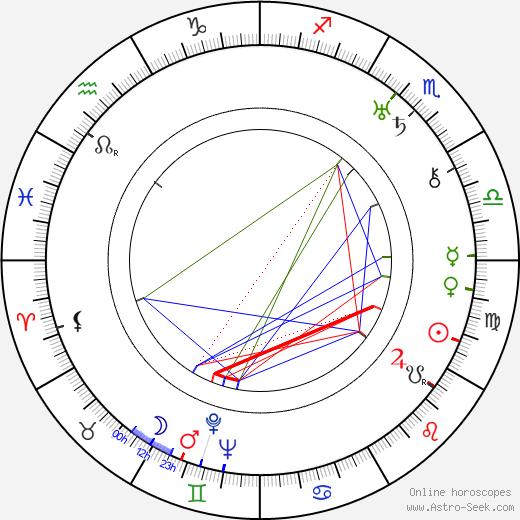 Рэймонд Мэсси Raymond Massey день рождения гороскоп, Raymond Massey Натальная карта онлайн