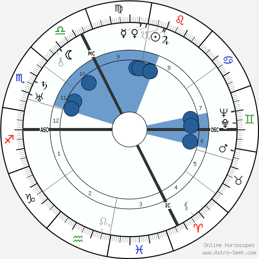 Rudolf Schmundt horoscope, astrology, sign, zodiac, date of birth, instagram