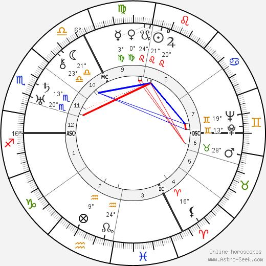 Rudolf Schmundt birth chart, biography, wikipedia 2017, 2018
