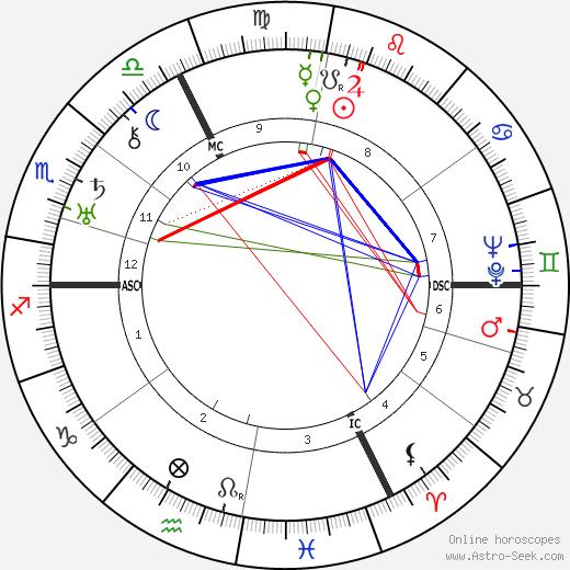 Rudolf Schmundt astro natal birth chart, Rudolf Schmundt horoscope, astrology