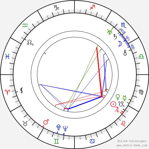 Theodor Luts tema natale, oroscopo, Theodor Luts oroscopi gratuiti, astrologia
