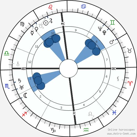 Tina Modotti wikipedia, horoscope, astrology, instagram