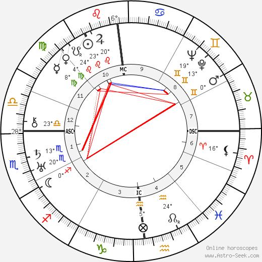 Tina Modotti tema natale, biography, Biografia da Wikipedia 2020, 2021