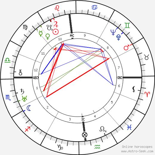 Tina Modotti tema natale, oroscopo, Tina Modotti oroscopi gratuiti, astrologia