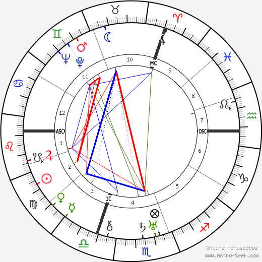 Willy Reichert tema natale, oroscopo, Willy Reichert oroscopi gratuiti, astrologia