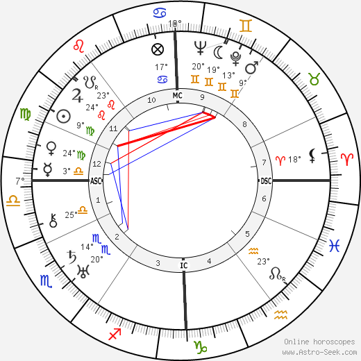André Hunebelle birth chart, biography, wikipedia 2020, 2021