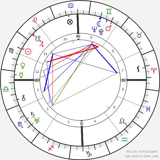 André Hunebelle birth chart, André Hunebelle astro natal horoscope, astrology