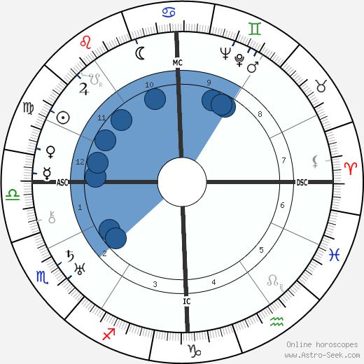 Antonin Artaud wikipedia, horoscope, astrology, instagram