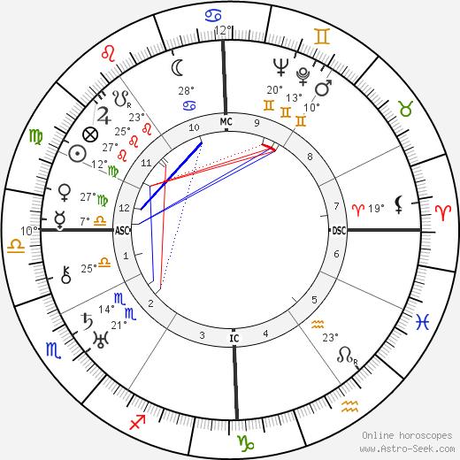 Antonin Artaud tema natale, biography, Biografia da Wikipedia 2020, 2021