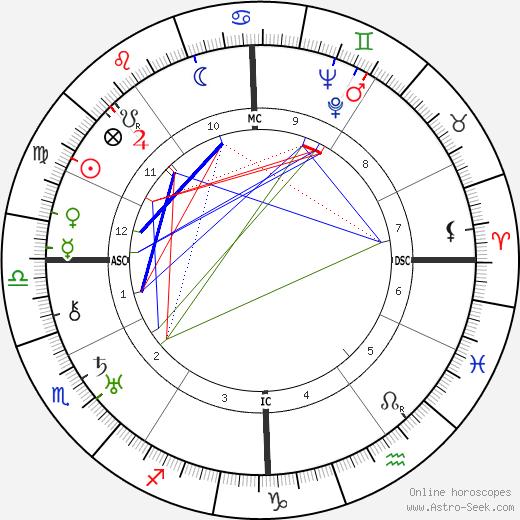 Антонен Арто Antonin Artaud день рождения гороскоп, Antonin Artaud Натальная карта онлайн