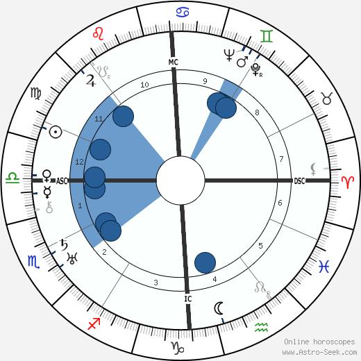 Denise Grey wikipedia, horoscope, astrology, instagram