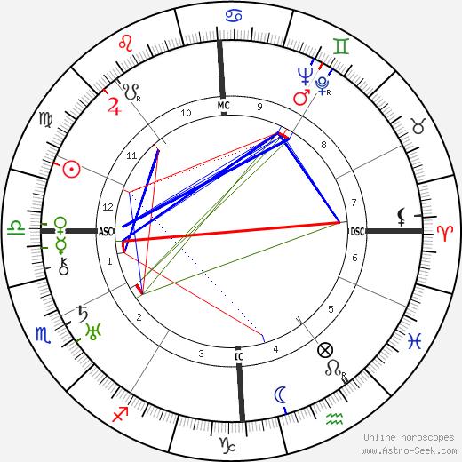 Denise Grey astro natal birth chart, Denise Grey horoscope, astrology