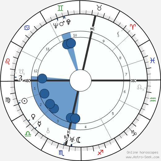 Ella Yurevna Kagan wikipedia, horoscope, astrology, instagram