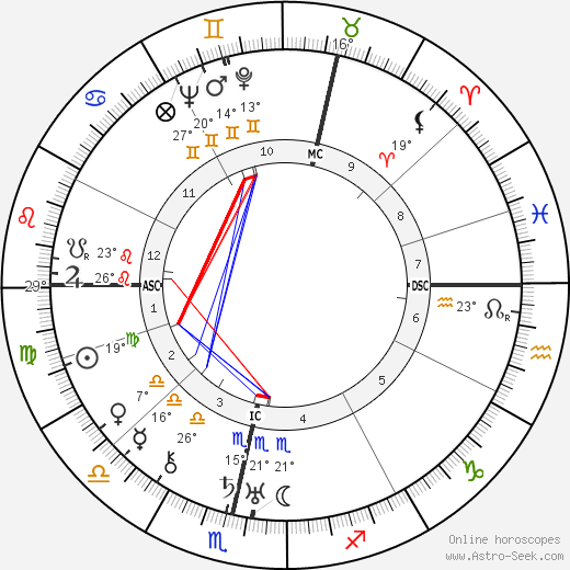 Ella Yurevna Kagan birth chart, biography, wikipedia 2019, 2020