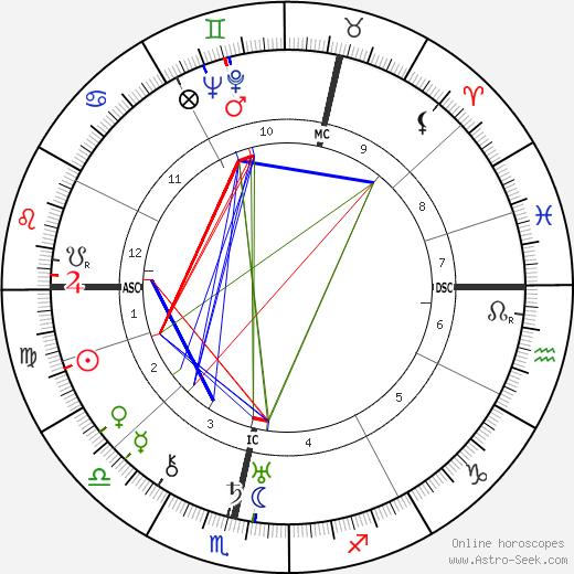 Ella Yurevna Kagan astro natal birth chart, Ella Yurevna Kagan horoscope, astrology