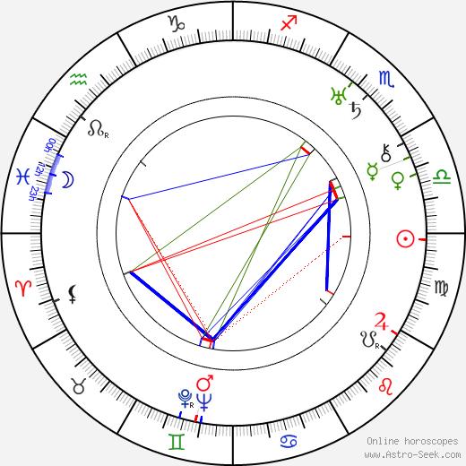 Elliott Nugent birth chart, Elliott Nugent astro natal horoscope, astrology