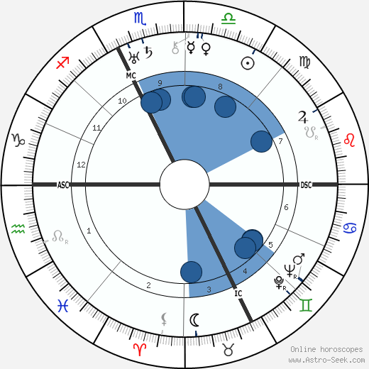 Francis Scott Fitzgerald wikipedia, horoscope, astrology, instagram