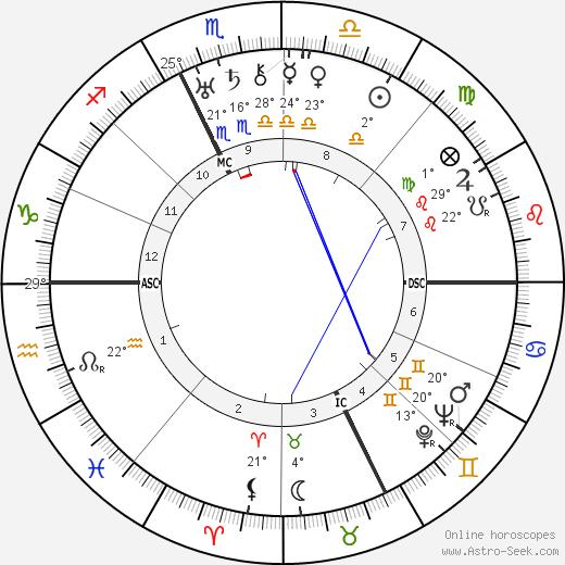 Francis Scott Fitzgerald birth chart, biography, wikipedia 2017, 2018