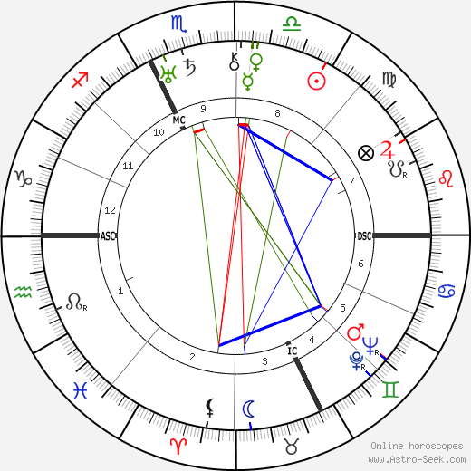 Francis Scott Fitzgerald astro natal birth chart, Francis Scott Fitzgerald horoscope, astrology