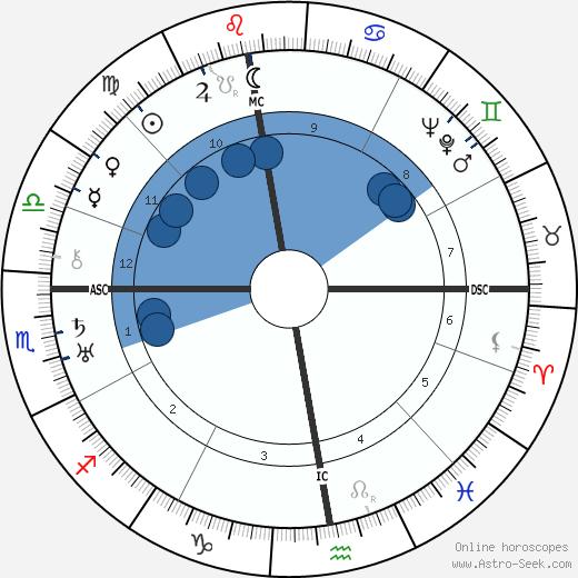 Heimito Von Doderer wikipedia, horoscope, astrology, instagram