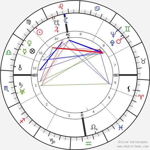 Хаймито фон Додерер Heimito Von Doderer день рождения гороскоп, Heimito Von Doderer Натальная карта онлайн